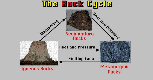 Manchester Gate Classification Of Rocks